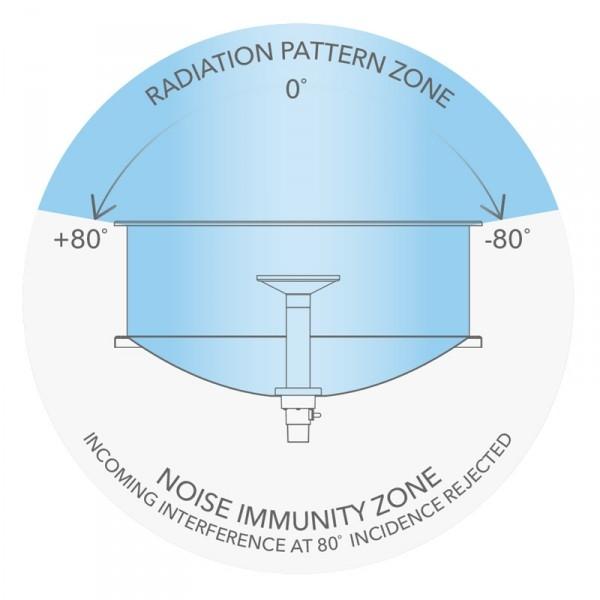 Mikrotik Sleeve30 Kit