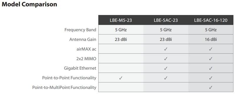 Ubiquiti LiteBeam 5AC-23