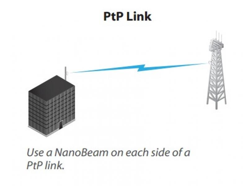 Ubiquiti NanoBeam M2-13