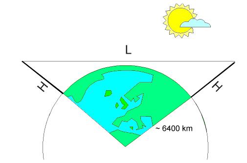 Зависимость дальности прямой видимости от высоты антенн
