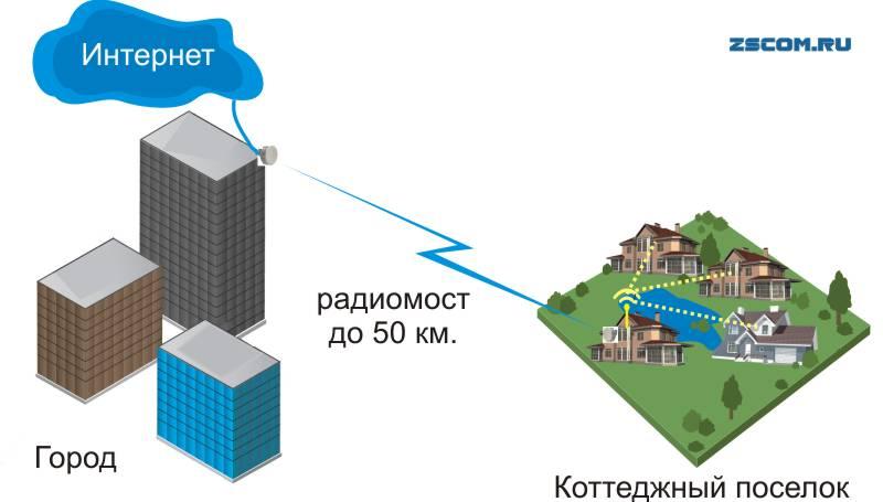 как где подключить к интернету загородный дом дачу коттедж коттеджный поселок