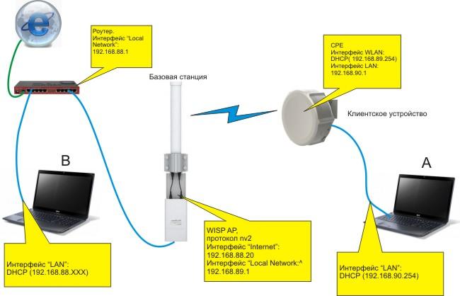 настройка базовой станции микротик mikrotik