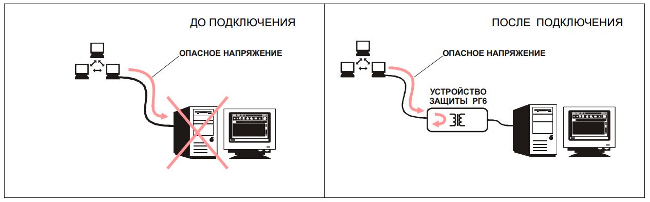 РГ6 подключение