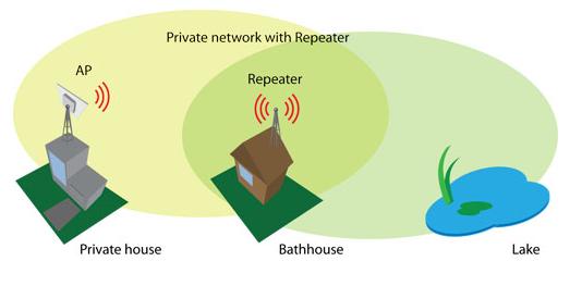 как нгастроить deliberant как wifi репитер