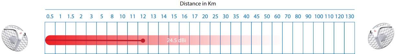 lhg 2 расстояние