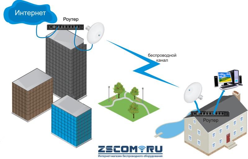 Ubiquiti Nanobeam M2-13 радиомост до 10 км