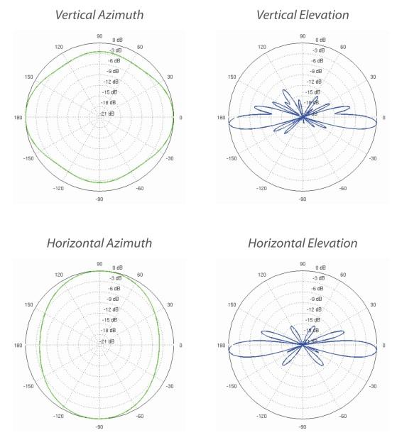 купить ubiquiti airmax 2g-10 диаграмма направленности