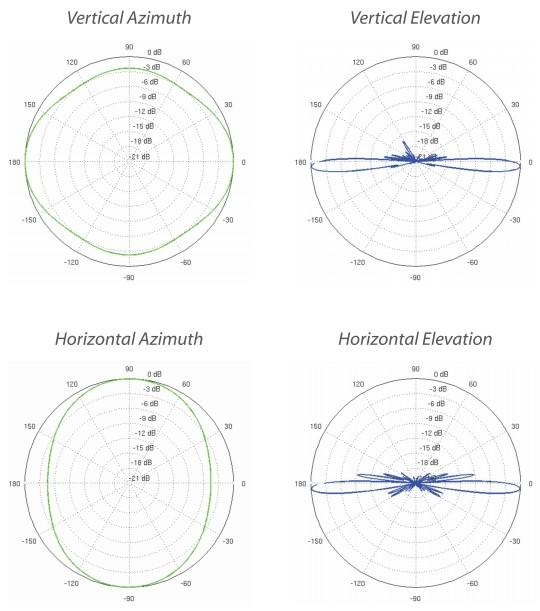 купить ubiquiti airmax 2g-13 диаграмма направленности