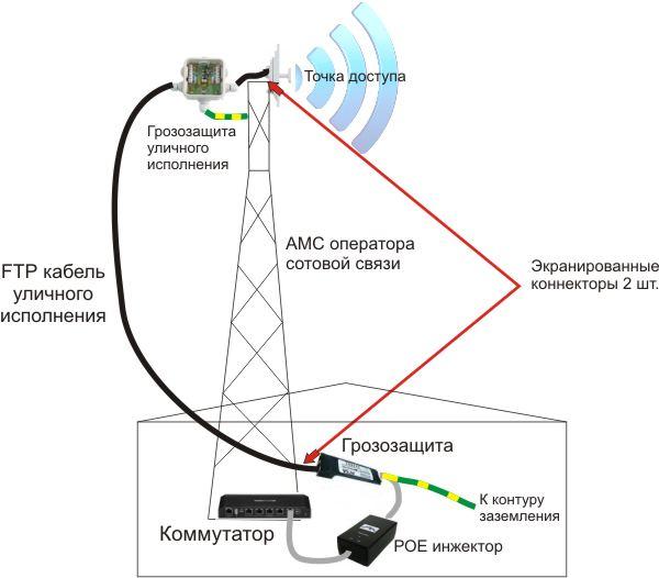 схема подключенич грозозащиты беспроводного оборудования