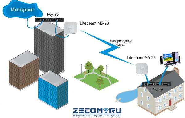 Ubiquiti Litebeam M5-23 радиомост до 30 км