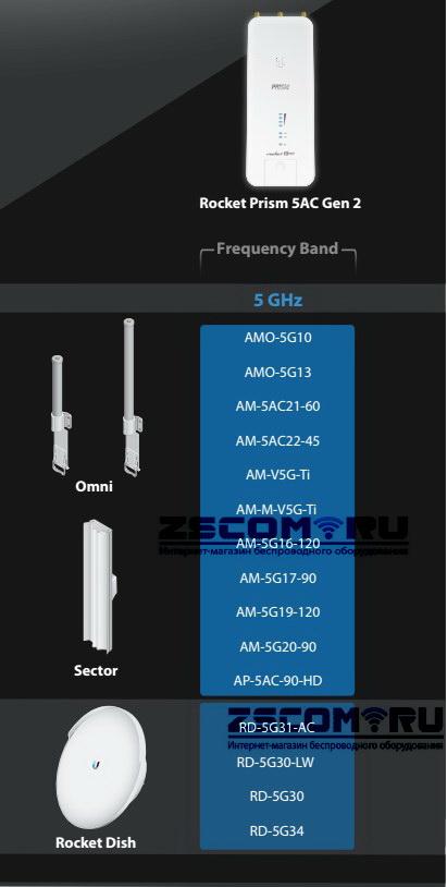 Совместимость антенн Ubiquiti Airmax с Ubiquiti Rocket 5AC PRISM Gen2